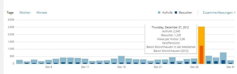 Am 27. Dezember beschert die Diskussion um Münchhausen dem Blog einen Besucherrekord von 2540!