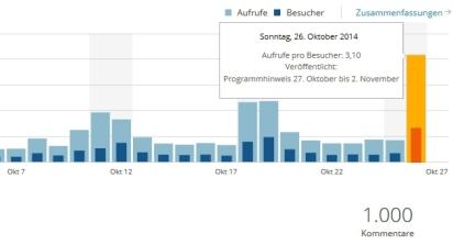 Die Dokumentation und das Konzert bescheren dem Blog dementsprechend am gleichen Abend einen neuen Besucherrekord