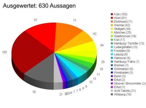 630 Kommentare und Antworten auf Kommentare konnten wir auswerten. Die Tendenz ist mehr als eindeutig: wenn ein Crossover, dann mit dem Team aus Köln. Platz zwei und drei sind dann (für uns eher unerwartet) die Wiener, dicht gefolgt von den Dortmundern.